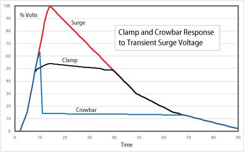clamp_and_crowbar_response_to_tsv
